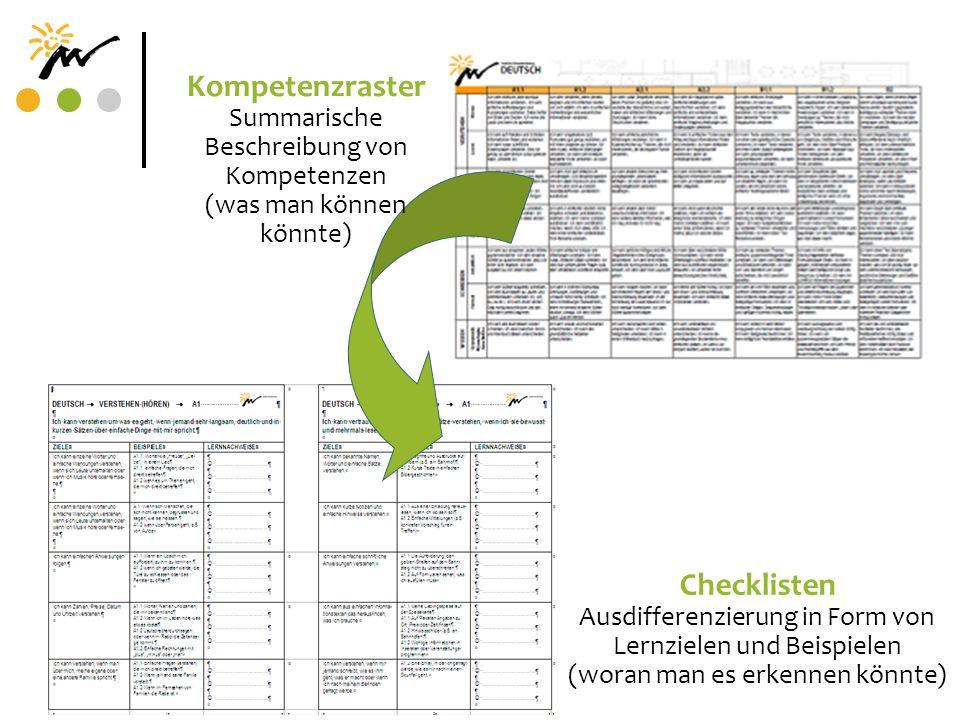 Kompetenzraster Summarische Beschreibung von Kompetenzen (was man können könnte) Checklisten Ausdifferenzierung in Form von Lernzielen und Beispielen