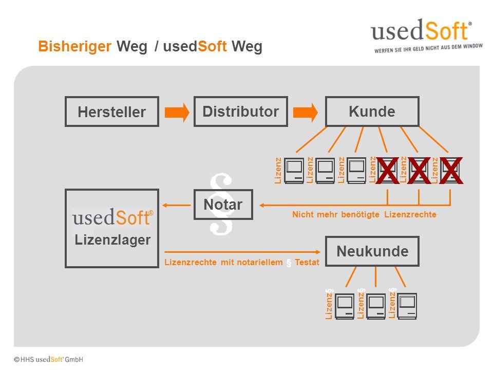 Bisheriger Weg Hersteller DistributorKunde xxx ® Lizenzlager Notar Nicht mehr benötigte Lizenzrechte Neukunde Lizenz§ Lizenzrechte mit notariellem § T