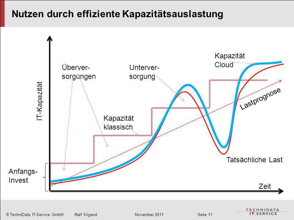 © TechniData IT-Service GmbH Ralf Wigand November 2011 Seite 11 Nutzen durch effiziente Kapazitätsauslastung Zeit IT-Kapazität Lastprognose Tatsächlic