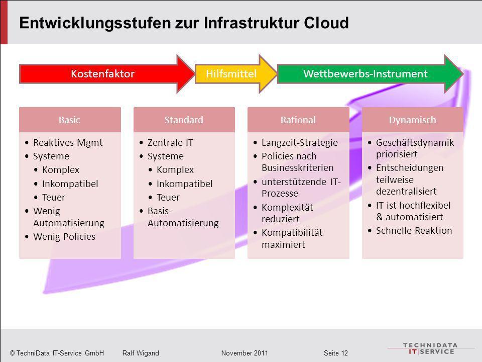 © TechniData IT-Service GmbH Ralf Wigand November 2011 Seite 12 Basic Reaktives Mgmt Systeme Komplex Inkompatibel Teuer Wenig Automatisierung Wenig Po
