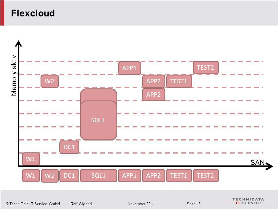 © TechniData IT-Service GmbH Ralf Wigand November 2011 Seite 13 SQL1 W1 W2 TEST1 Flexcloud SAN Memory aktiv DC1SQL1W1 W2 APP1APP2TEST1TEST2 DC1 APP1 APP2 TEST2 SQL1 APP2