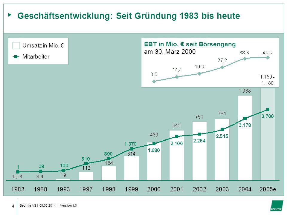 Bechtle AG | 09.02.2014 | Version 1.0 4 Mitarbeiter Geschäftsentwicklung: Seit Gründung 1983 bis heute Umsatz in Mio.
