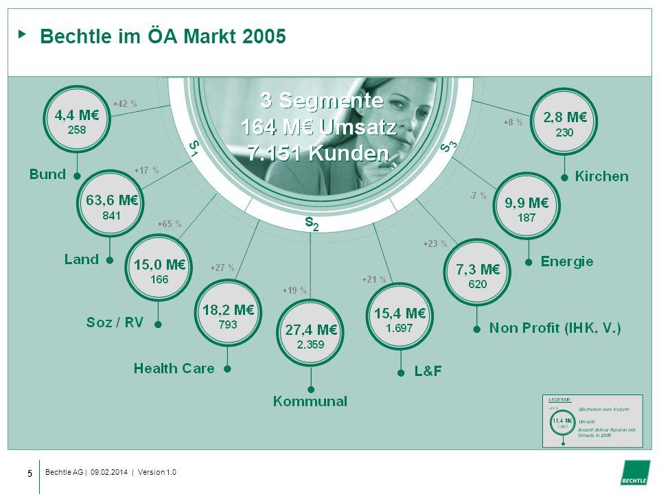 Bechtle AG | 09.02.2014 | Version 1.0 5 Bechtle im ÖA Markt 2005