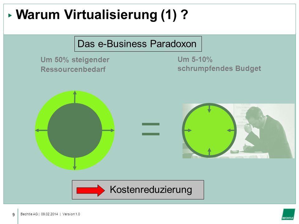 Bechtle AG | 09.02.2014 | Version 1.0 9 Warum Virtualisierung (1) .