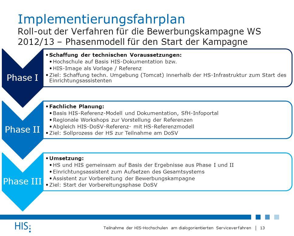 13 Teilnahme der HIS-Hochschulen am dialogorientierten Serviceverfahren Implementierungsfahrplan Roll-out der Verfahren für die Bewerbungskampagne WS