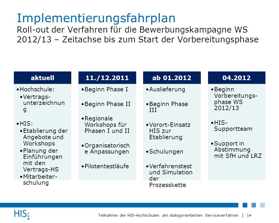 14 Teilnahme der HIS-Hochschulen am dialogorientierten Serviceverfahren Implementierungsfahrplan Roll-out der Verfahren für die Bewerbungskampagne WS