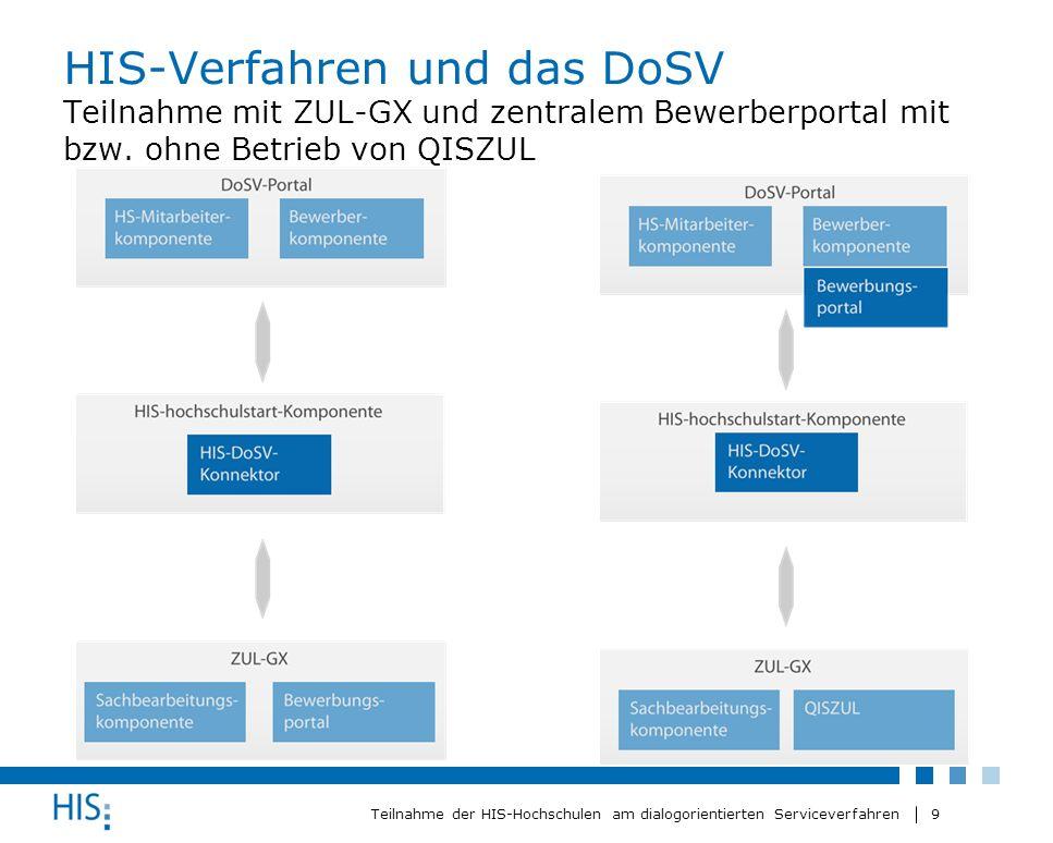 9 Teilnahme der HIS-Hochschulen am dialogorientierten Serviceverfahren HIS-Verfahren und das DoSV Teilnahme mit ZUL-GX und zentralem Bewerberportal mi