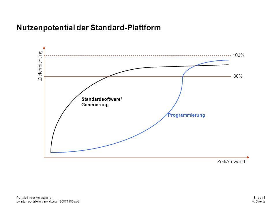 Portale in der VerwaltungSlide 18 swertz - portale in verwaltung - 20071106.pptA. Swertz Nutzenpotential der Standard-Plattform Programmierung Standar