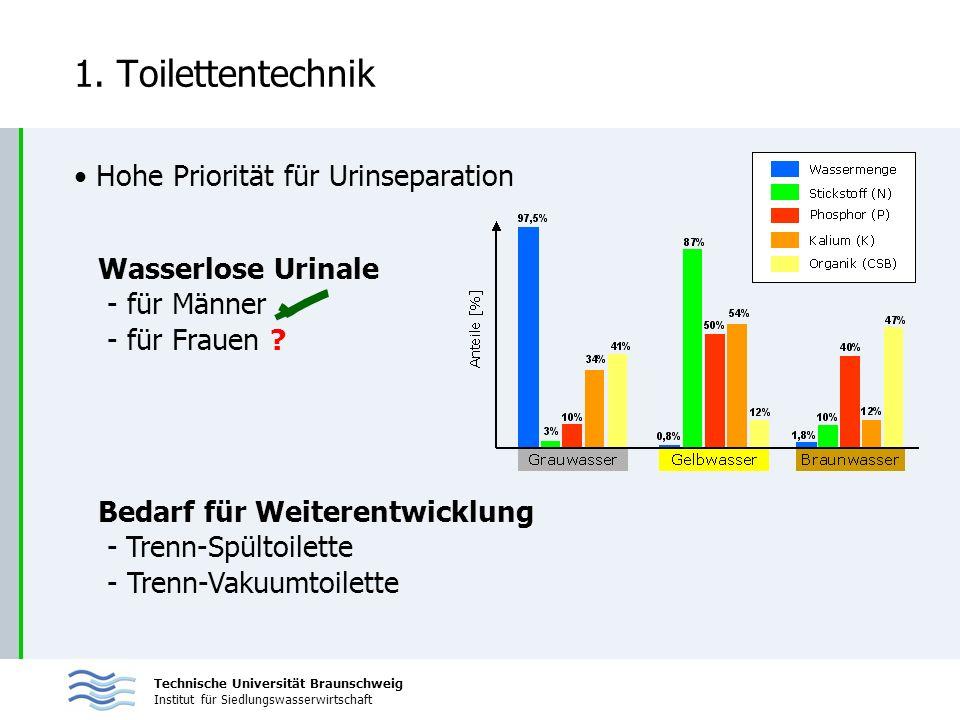 Technische Universität Braunschweig Institut für Siedlungswasserwirtschaft 1. Toilettentechnik Hohe Priorität für Urinseparation Wasserlose Urinale -