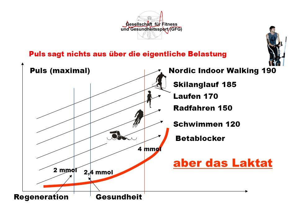 Puls sagt nichts aus über die eigentliche Belastung Puls (maximal) Radfahren 150 Laufen 170 Skilanglauf 185 Nordic Indoor Walking 190 Schwimmen 120 Be