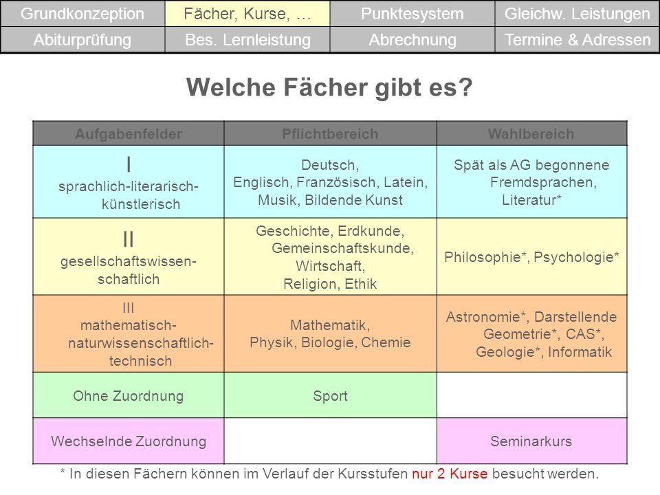 www.cmh-soft.de Klick auf Tipp (oben links) www.bzn.rt.bw.schule.de Leitfaden Abitur 2009 NGVO (Abiturverordnung Gymnasien der Normalform) Präsentation über die NGVO GrundkonzeptionFächer, Kurse, …PunktesystemGleichw.
