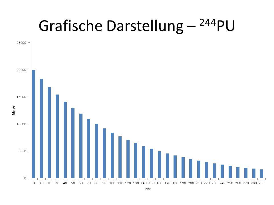 Grafische Darstellung – 244 PU