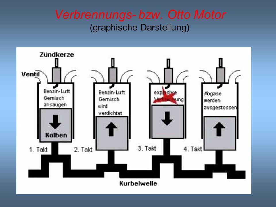 Verbrennungs- bzw. Otto Motor (graphische Darstellung)