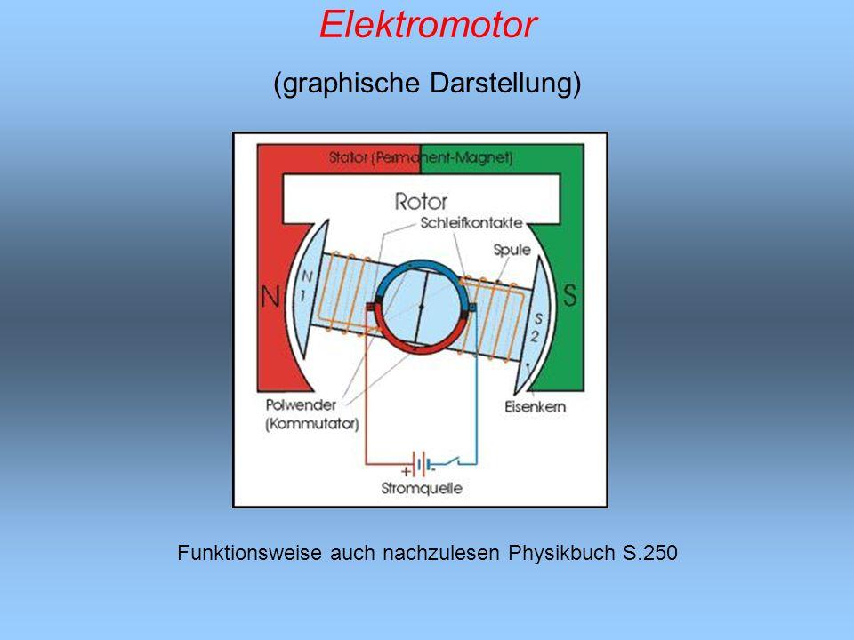 Elektromotor (graphische Darstellung) Funktionsweise auch nachzulesen Physikbuch S.250