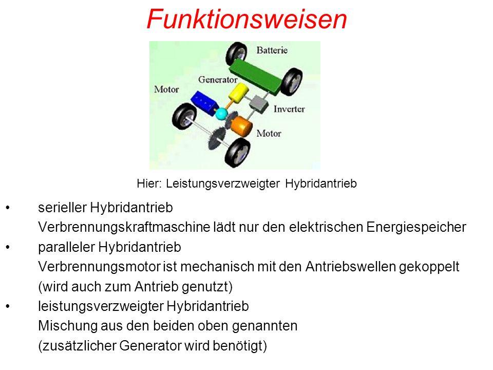 Funktionsweisen serieller Hybridantrieb Verbrennungskraftmaschine lädt nur den elektrischen Energiespeicher paralleler Hybridantrieb Verbrennungsmotor