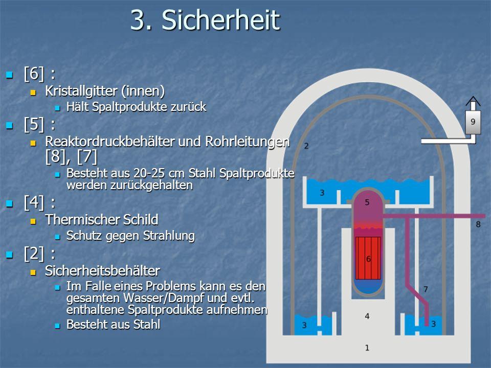 3. Sicherheit [6] : [6] : Kristallgitter (innen) Kristallgitter (innen) Hält Spaltprodukte zurück Hält Spaltprodukte zurück [5] : [5] : Reaktordruckbe