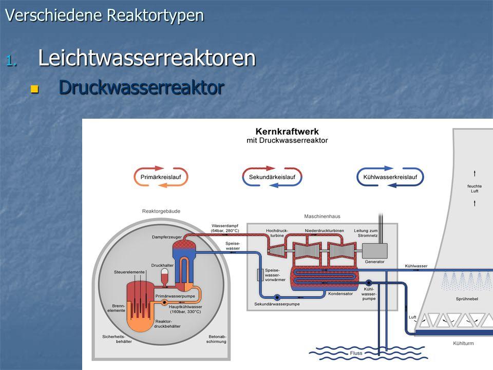 Verschiedene Reaktortypen 1. Leichtwasserreaktoren Druckwasserreaktor Druckwasserreaktor