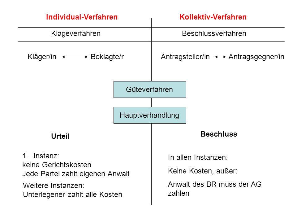 KlageverfahrenBeschlussverfahren Individual-VerfahrenKollektiv-Verfahren Kläger/inBeklagte/rAntragsteller/inAntragsgegner/in Güteverfahren Hauptverhan
