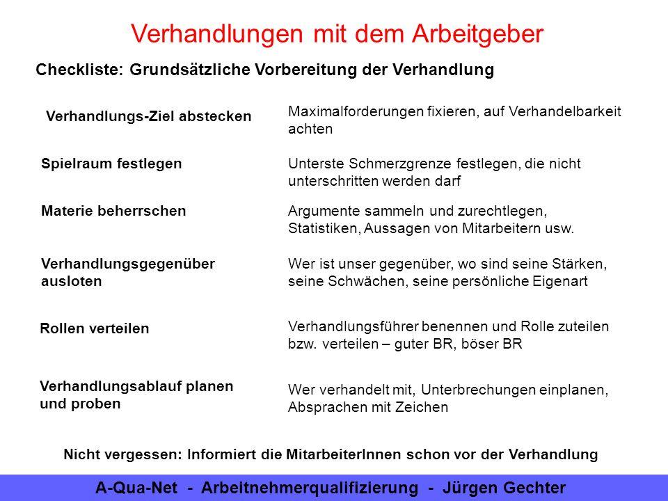 A-Qua-Net - Arbeitnehmerqualifizierung - Jürgen Gechter Verhandlungen mit dem Arbeitgeber Checkliste: Grundsätzliche Vorbereitung der Verhandlung Verh