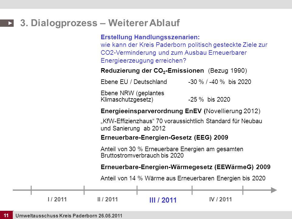 11 Umweltausschuss Kreis Paderborn 26.05.2011 11 3. Dialogprozess – Weiterer Ablauf I / 2011II / 2011 III / 2011 IV / 2011 Erstellung Handlungsszenari