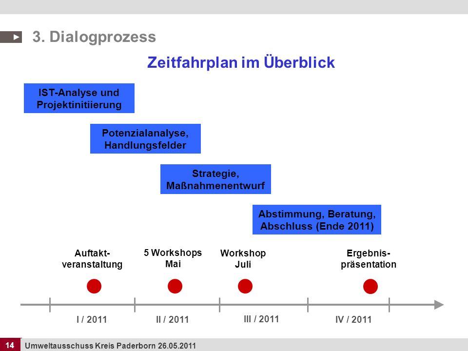 14 Umweltausschuss Kreis Paderborn 26.05.2011 14 Zeitfahrplan im Überblick 3. Dialogprozess I / 2011II / 2011 III / 2011 IV / 2011 IST-Analyse und Pro