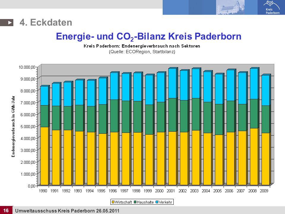 16 Umweltausschuss Kreis Paderborn 26.05.2011 16 4. Eckdaten Energie- und CO 2 -Bilanz Kreis Paderborn
