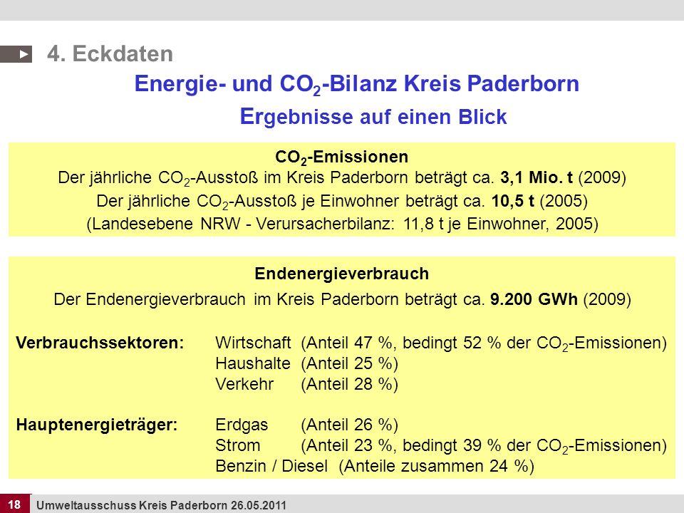 18 Umweltausschuss Kreis Paderborn 26.05.2011 18 Energie- und CO 2 -Bilanz Kreis Paderborn Er gebnisse auf einen Blick CO 2 -Emissionen Der jährliche