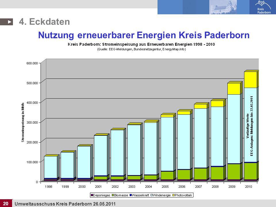 20 Umweltausschuss Kreis Paderborn 26.05.2011 20 Nutzung erneuerbarer Energien Kreis Paderborn 4. Eckdaten