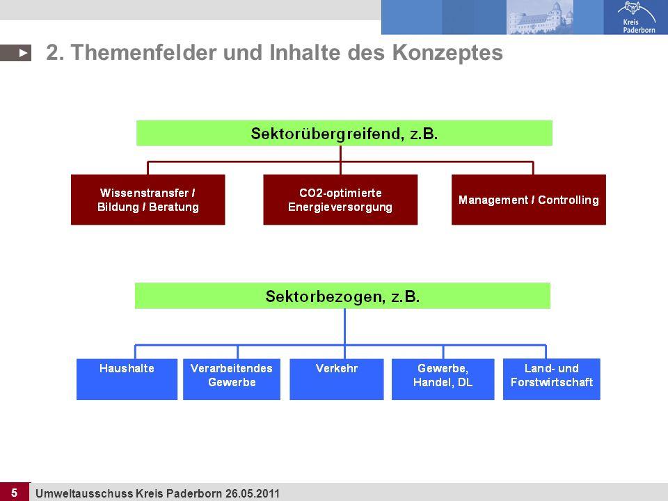 16 Umweltausschuss Kreis Paderborn 26.05.2011 16 4.