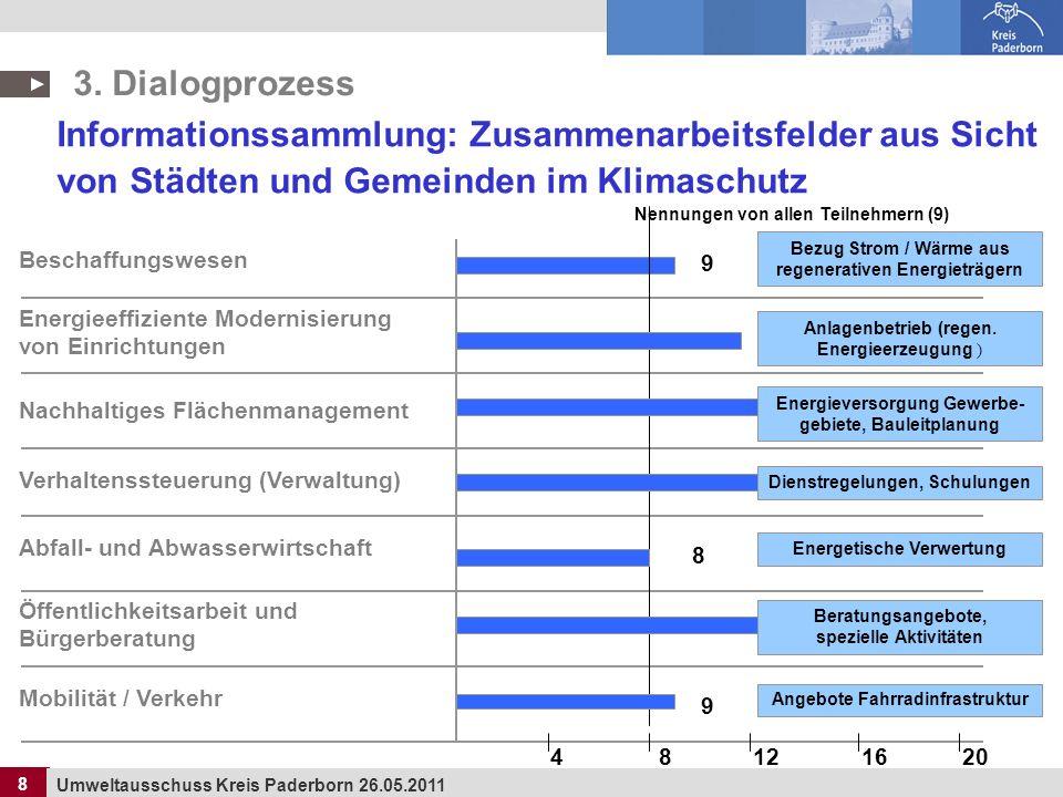8 Umweltausschuss Kreis Paderborn 26.05.2011 8 3. Dialogprozess Informationssammlung: Zusammenarbeitsfelder aus Sicht von Städten und Gemeinden im Kli