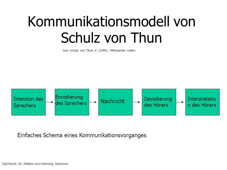 Kommunikationsmodell von Schulz von Thun Intention des Sprechers Encodierung des Sprechers Nachricht Decodierung des Hörers Interpretatio n des Hörers