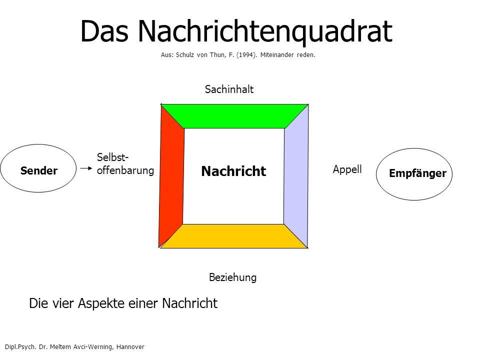 Das Nachrichtenquadrat Sender Selbst- offenbarung Nachricht Sachinhalt Appell Beziehung Empfänger Die vier Aspekte einer Nachricht Aus: Schulz von Thu