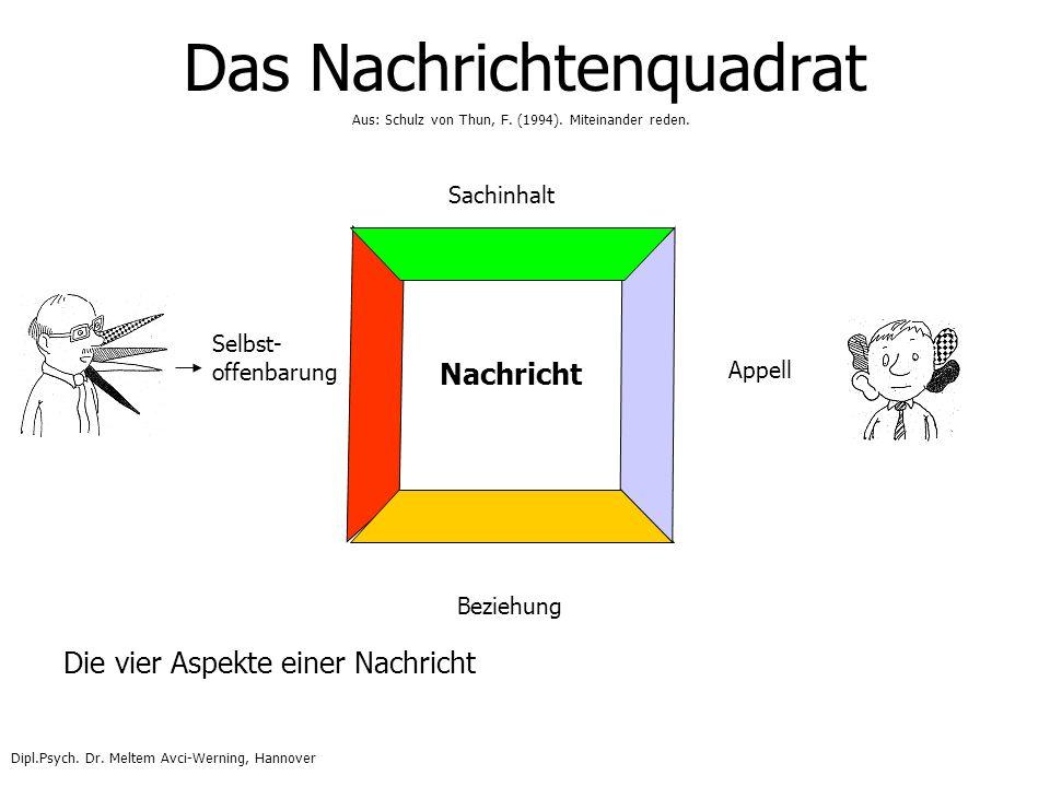 Das Nachrichtenquadrat Selbst- offenbarung Nachricht Sachinhalt Appell Beziehung Die vier Aspekte einer Nachricht Aus: Schulz von Thun, F. (1994). Mit