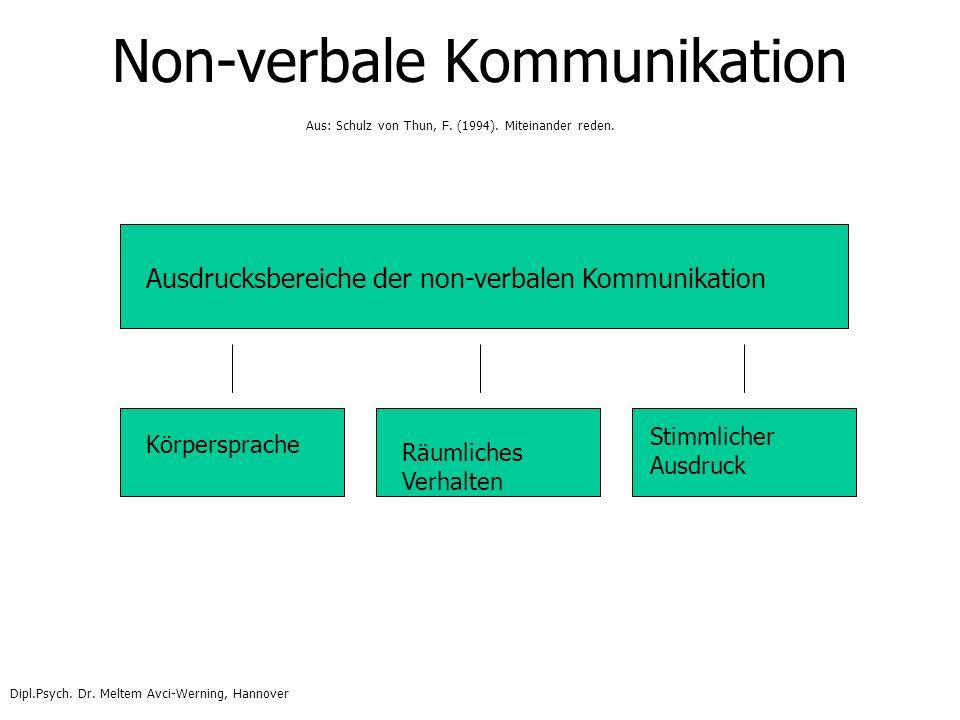 Non-verbale Kommunikation Ausdrucksbereiche der non-verbalen Kommunikation Körpersprache Räumliches Verhalten Stimmlicher Ausdruck Aus: Schulz von Thu