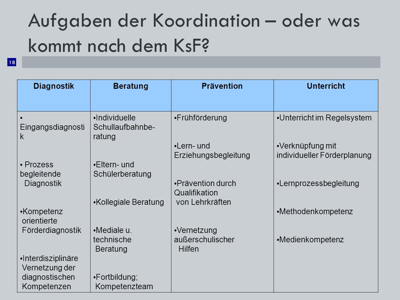 Aufgaben der Koordination – oder was kommt nach dem KsF? 18 DiagnostikBeratungPräventionUnterricht Eingangsdiagnosti k Prozess begleitende Diagnostik