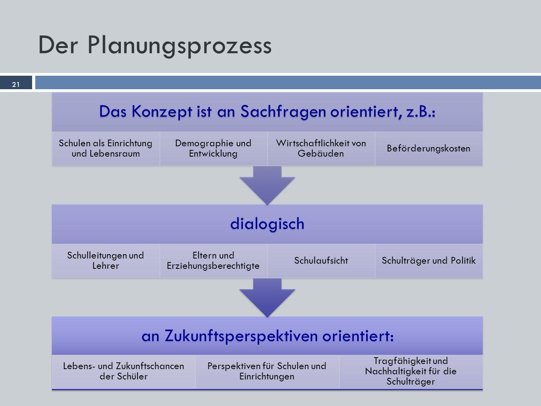 21 Dr. Garbe Consult Der Planungsprozess 21 an Zukunftsperspektiven orientiert: Lebens- und Zukunftschancen der Schüler Perspektiven für Schulen und E