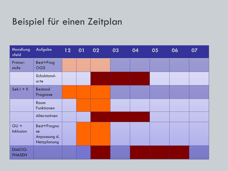Beispiel für einen Zeitplan