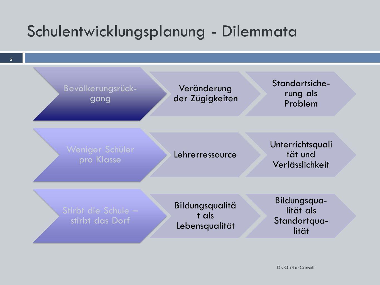 3 Dr. Garbe Consult Schulentwicklungsplanung - Dilemmata 3 Bevölkerungsrück- gang Veränderung der Zügigkeiten Standortsiche- rung als Problem Weniger