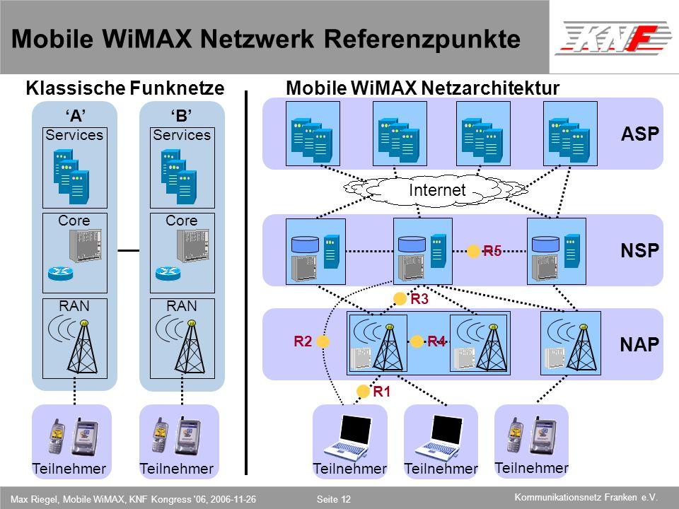 11,602,207,002,40 11,60 5,60 1,00 1,20 7,80 Kommunikationsnetz Franken e.V. Max Riegel, Mobile WiMAX, KNF Kongress '06, 2006-11-26Seite 12 NAP NSP ASP
