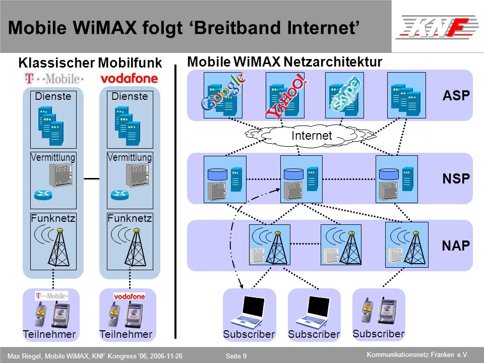11,602,207,002,40 11,60 5,60 1,00 1,20 7,80 Kommunikationsnetz Franken e.V. Max Riegel, Mobile WiMAX, KNF Kongress '06, 2006-11-26Seite 9 NAP NSP ASP