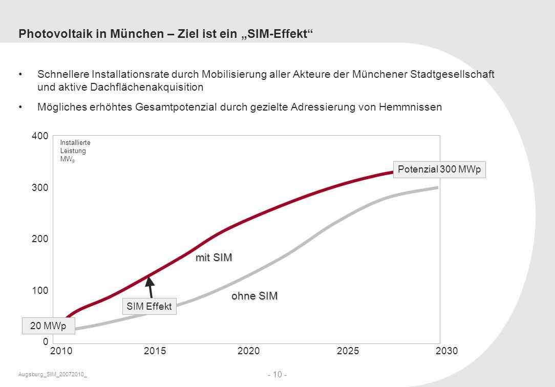 Augsburg_SIM_20072010_ - 10 - Photovoltaik in München – Ziel ist ein SIM-Effekt Schnellere Installationsrate durch Mobilisierung aller Akteure der Mün