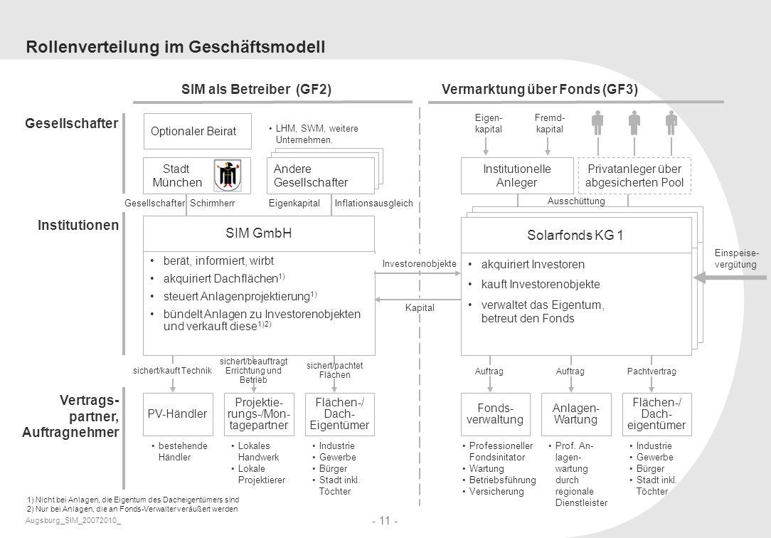 Augsburg_SIM_20072010_ - 11 - Gesellschafter Schirmherr Strategische Partner Rollenverteilung im Geschäftsmodell LHM, SWM, weitere Unternehmen. Gesell