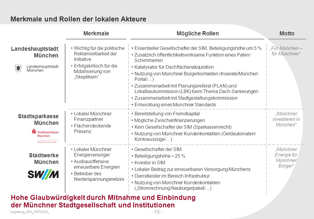 Augsburg_SIM_20072010_ - 13 - Merkmale und Rollen der lokalen Akteure Hohe Glaubwürdigkeit durch Mitnahme und Einbindung der Münchner Stadtgesellschaf