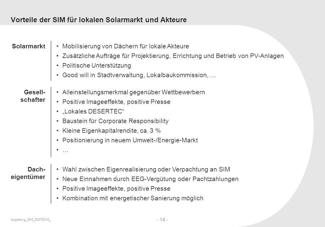 Augsburg_SIM_20072010_ - 14 - Vorteile der SIM für lokalen Solarmarkt und Akteure Mobilisierung von Dächern für lokale Akteure Zusätzliche Aufträge fü