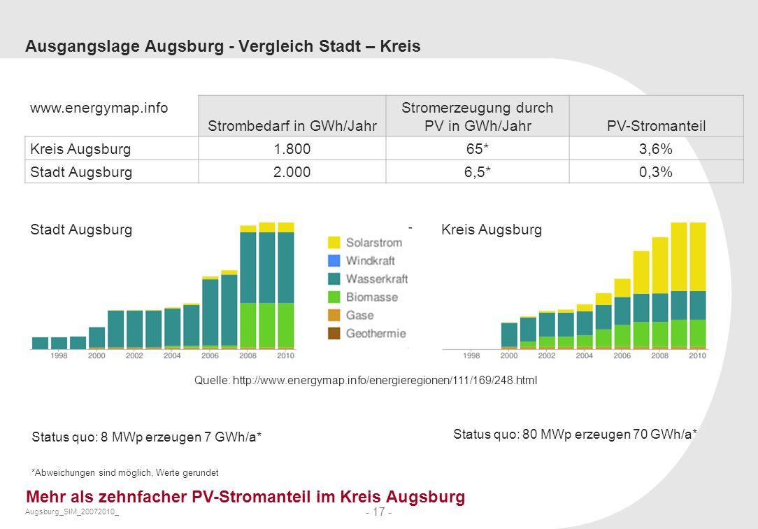 Augsburg_SIM_20072010_ - 17 - Ausgangslage Augsburg - Vergleich Stadt – Kreis Quelle: http://www.energymap.info/energieregionen/111/169/248.html Statu