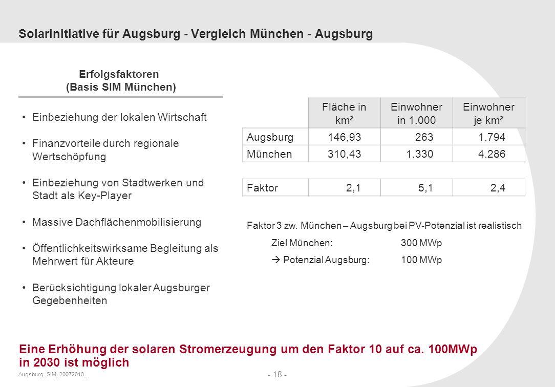 Augsburg_SIM_20072010_ - 18 - Solarinitiative für Augsburg - Vergleich München - Augsburg Fläche in km² Einwohner in 1.000 Einwohner je km² Augsburg14