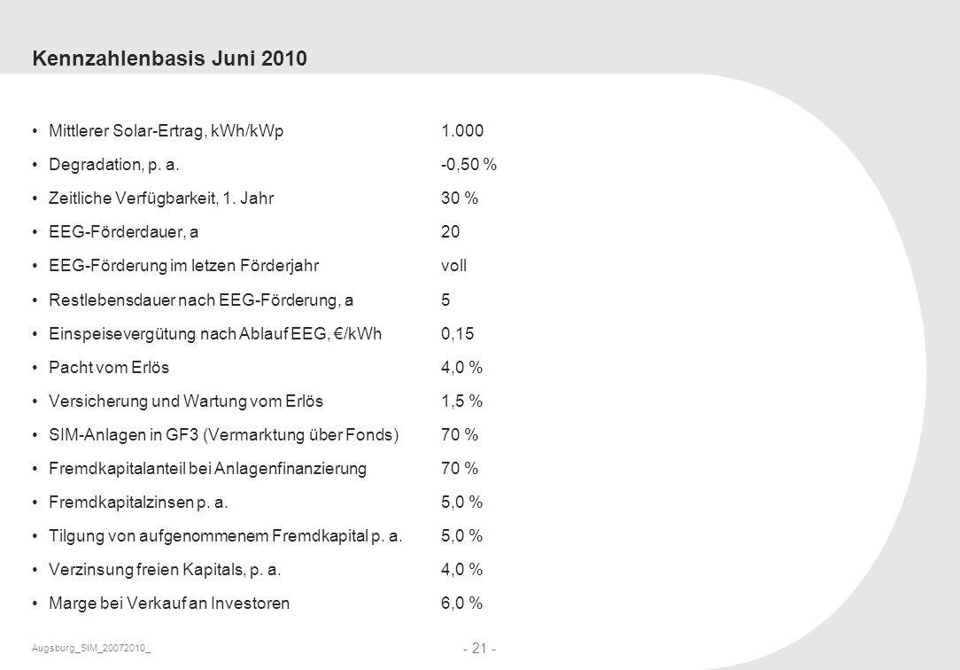 Augsburg_SIM_20072010_ - 21 - Kennzahlenbasis Juni 2010 Mittlerer Solar-Ertrag, kWh/kWp1.000 Degradation, p. a.-0,50 % Zeitliche Verfügbarkeit, 1. Jah