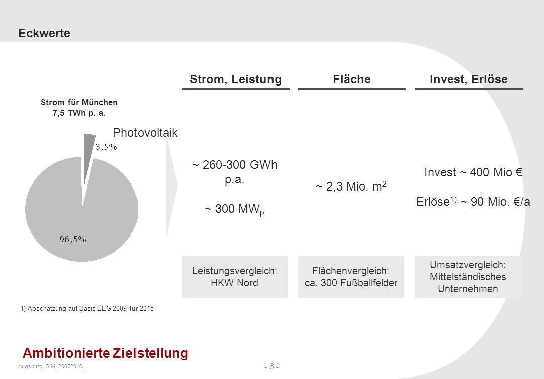 Augsburg_SIM_20072010_ - 6 - Eckwerte 1) Abschätzung auf Basis EEG 2009 für 2015 Photovoltaik Strom, LeistungFlächeInvest, Erlöse ~ 260-300 GWh p.a. ~