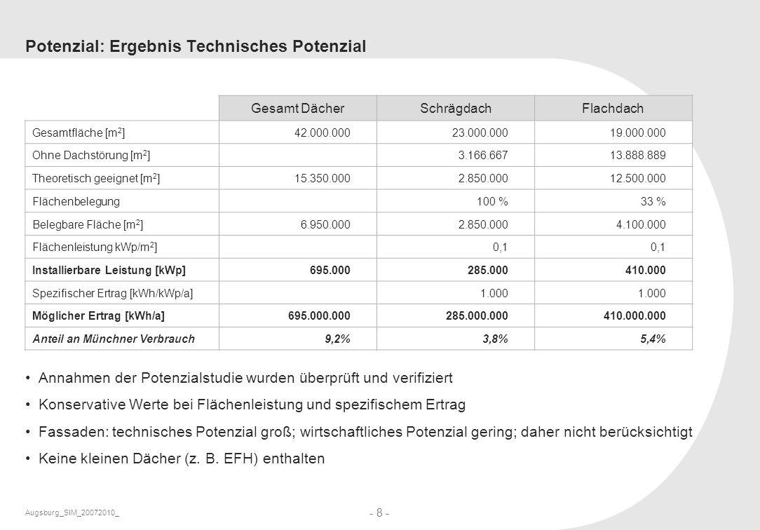 Augsburg_SIM_20072010_ - 8 - Potenzial: Ergebnis Technisches Potenzial Annahmen der Potenzialstudie wurden überprüft und verifiziert Konservative Wert