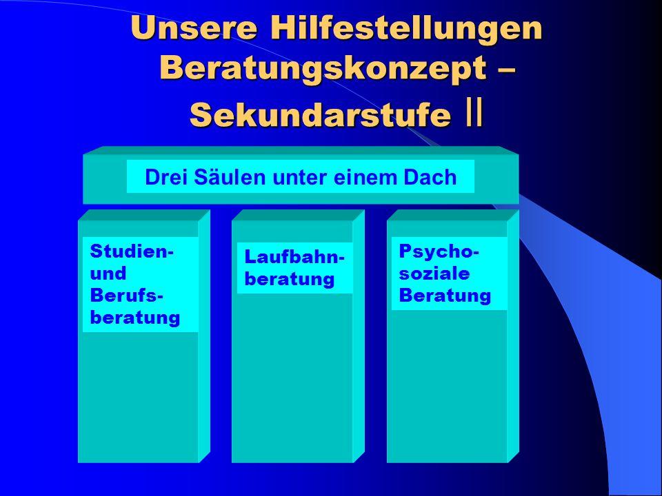 Unsere Hilfestellungen Beratungskonzept – Sekundarstufe II Studien- und Berufs- beratung Laufbahn- beratung Psycho- soziale Beratung Drei Säulen unter einem Dach